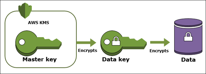 KMS envelop encryption overview