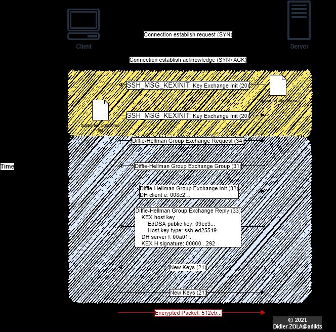 SSH workflow